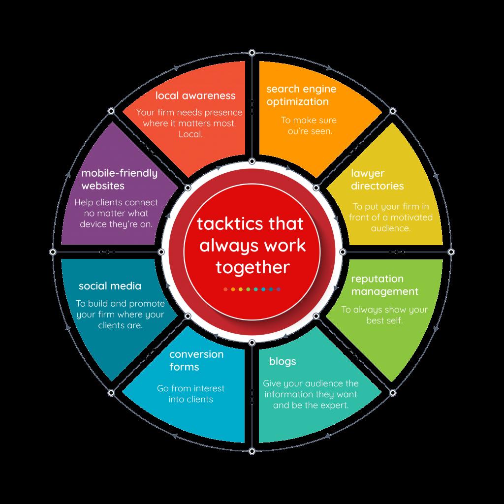 Marketing branding wheel